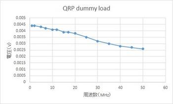 2-QRP dummy load Freq.jpg