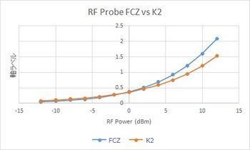 3-RF probe power.jpg