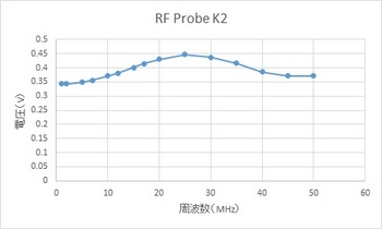 4-RF probe freq.jpg