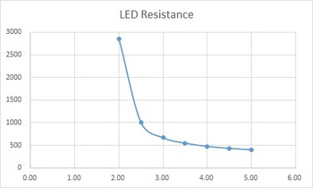 LED-V-R_chart.jpg
